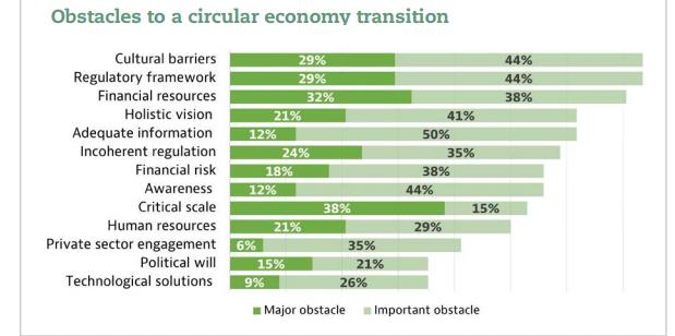 barreras economía circular ciudades